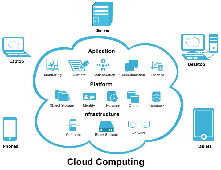 Cloud Computing Business Plan