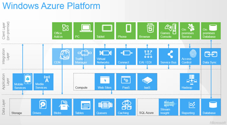 Microsoft Azure Development