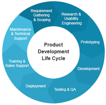 software product development web based product development