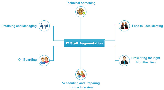 IT Recruiting and IT Staff Augmentation Services